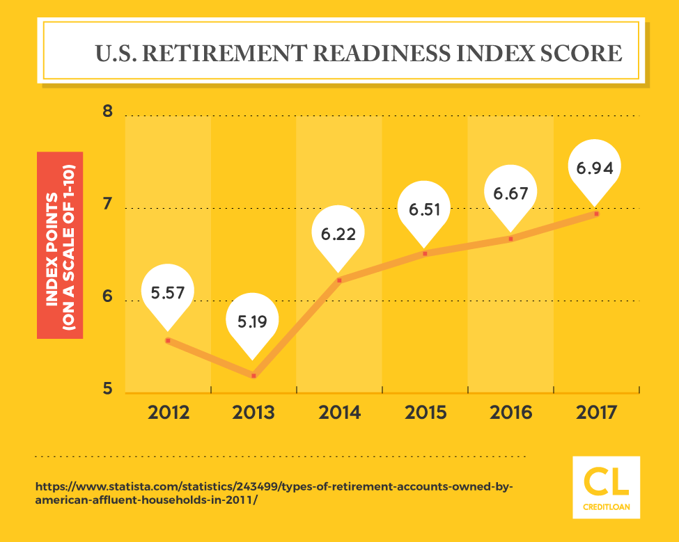 U.S. Retirement Readiness Index Score from 2012-2017