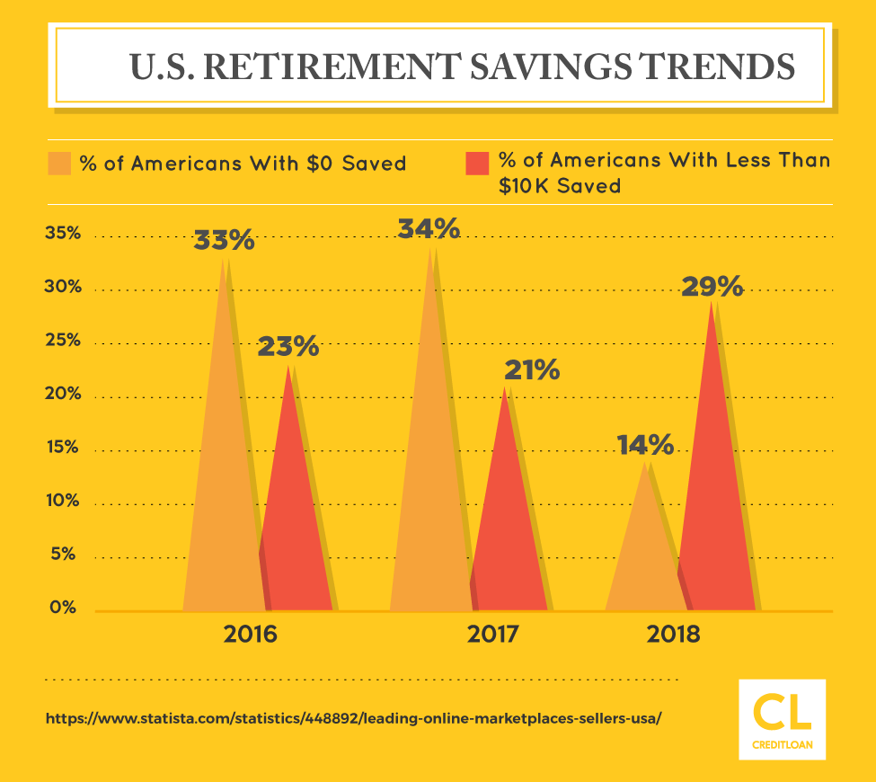 U.S. Retirement Savings Trends from 2016-2018