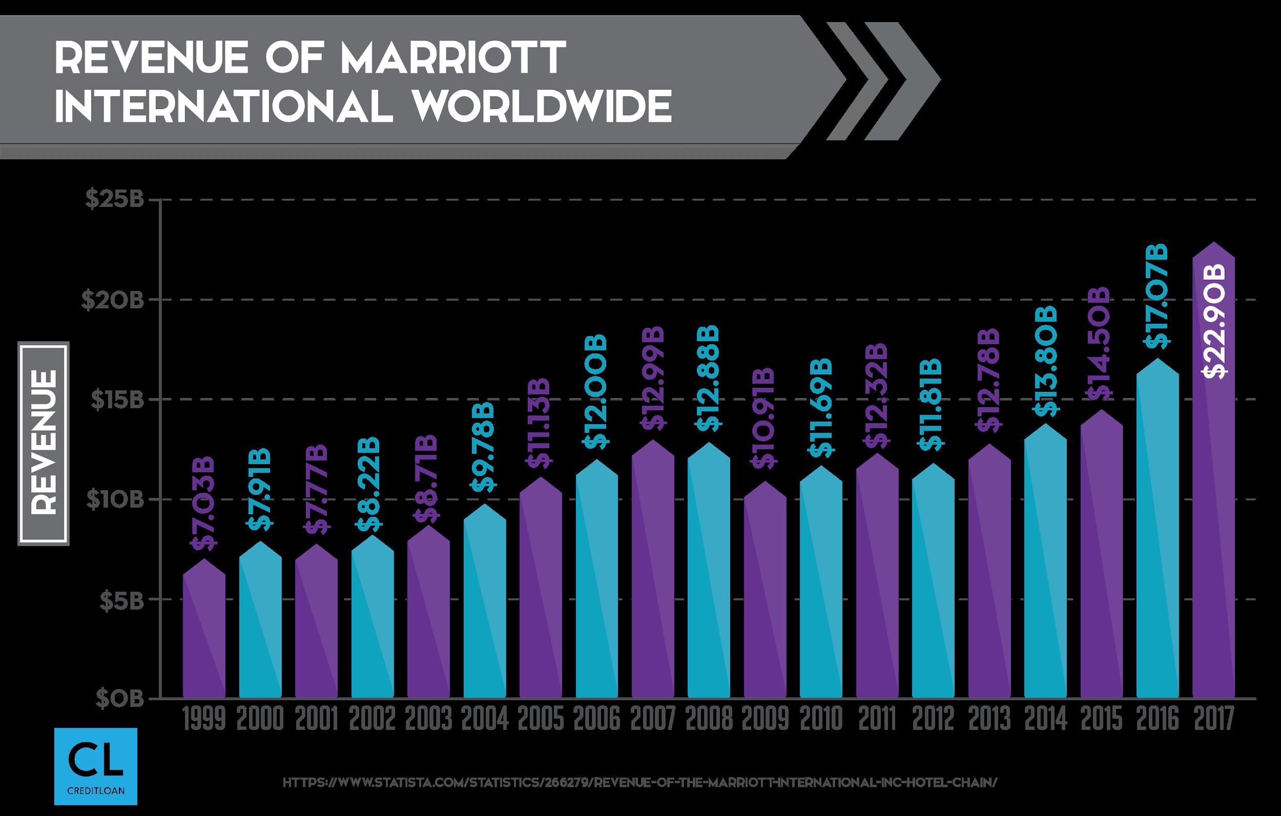 Revenue of Marriott International Worldwide from 2009-2017