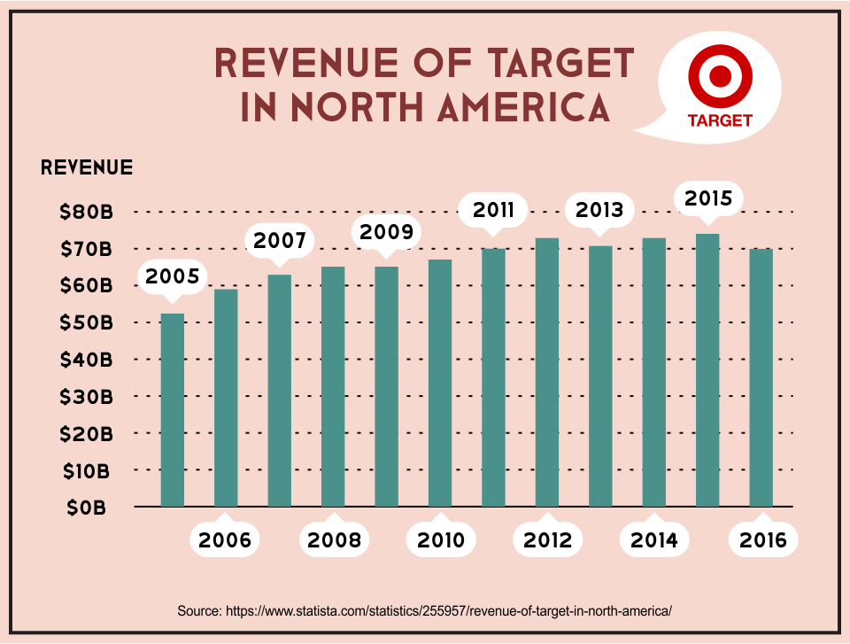 Revenue of Target in North America