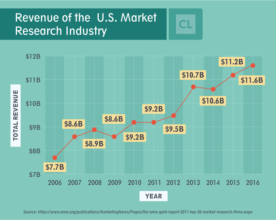Revenue of the U.S. Market Research Industry from 2006-2016