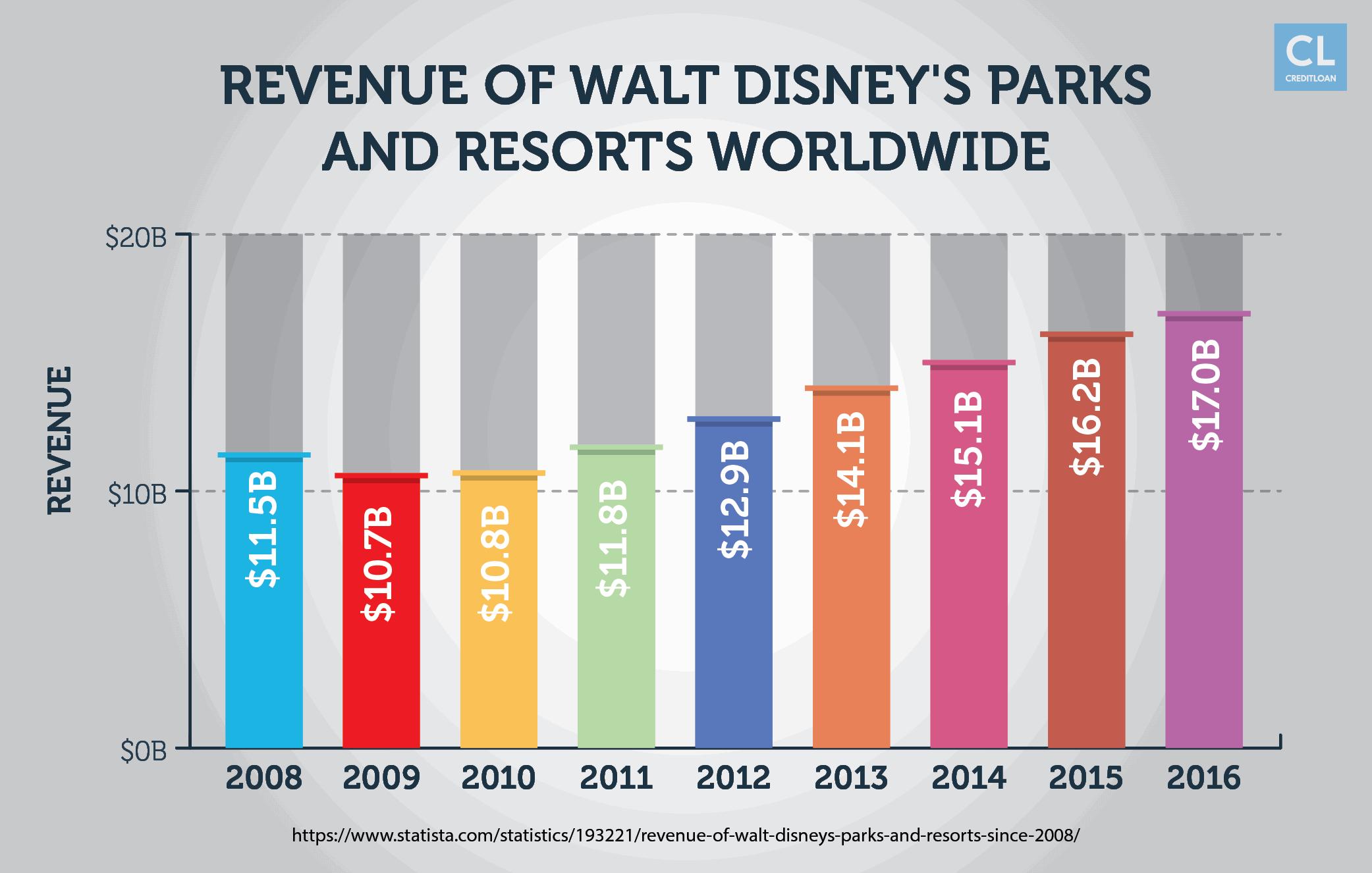 Revenue of Walt Disney's Parks and Resorts Worldwide