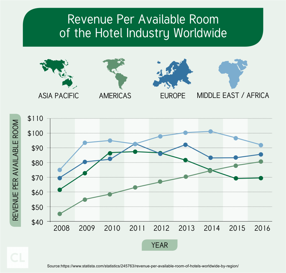 Revenue Per Available Room of the Hotel Industry Worldwide