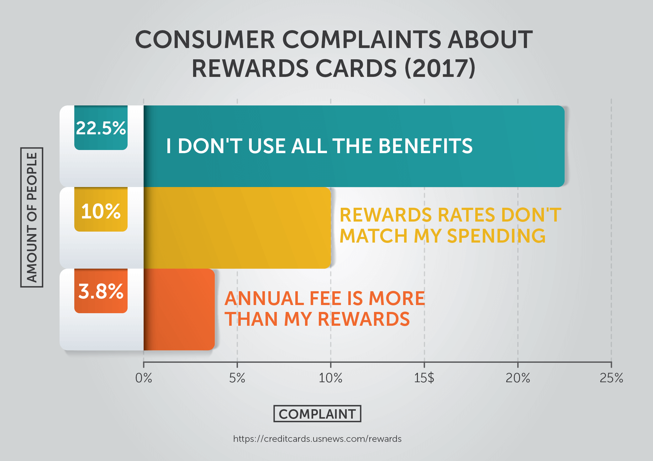 Rewards Cards Customer Complaints