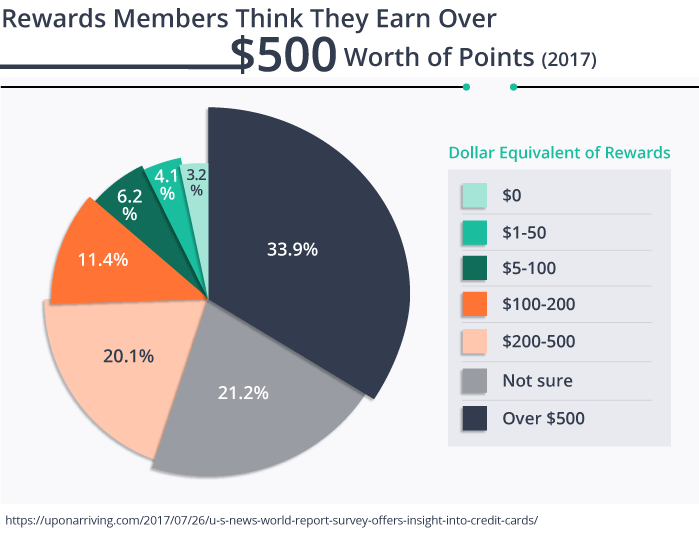 Rewards Members Think They Earn Over $500 Worth of Points (2017)