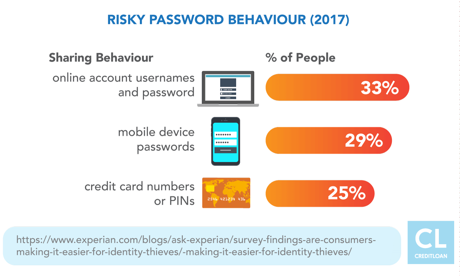 Risky Password Behavior in 2017
