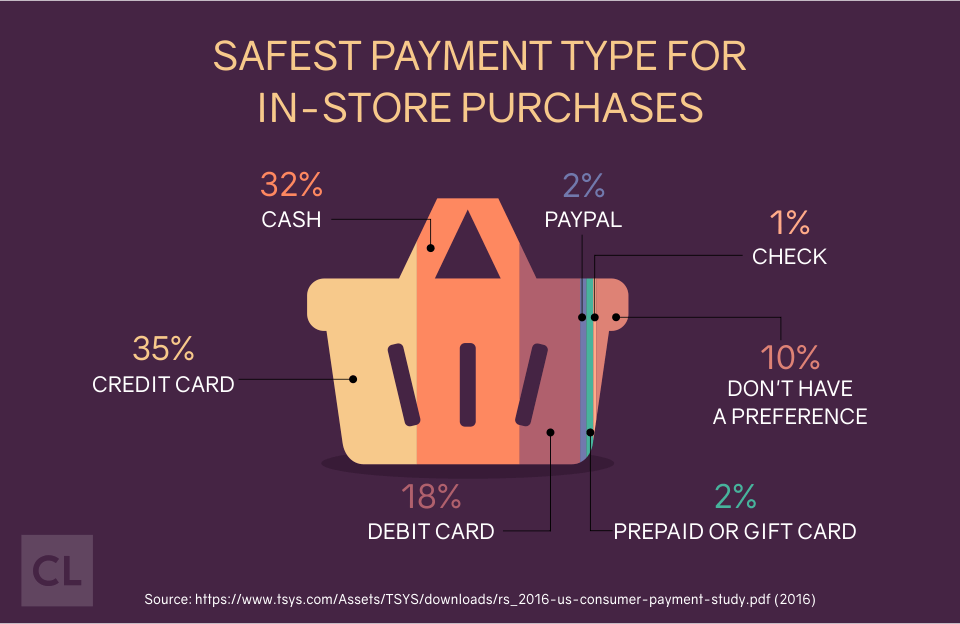 Safest Payment Type for In-Store Purchases