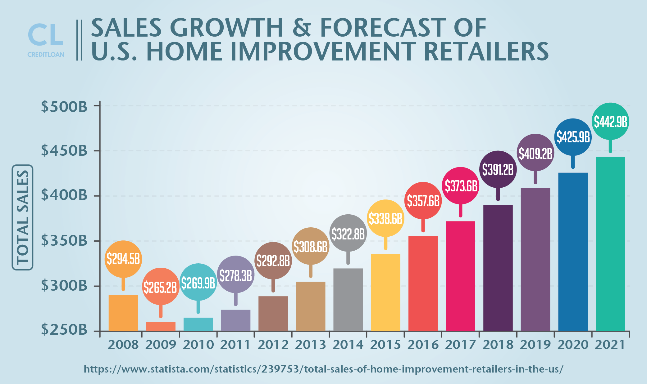 Sales Growth & Forecast of U.S. Home Improvement Retailers from 2008-2021