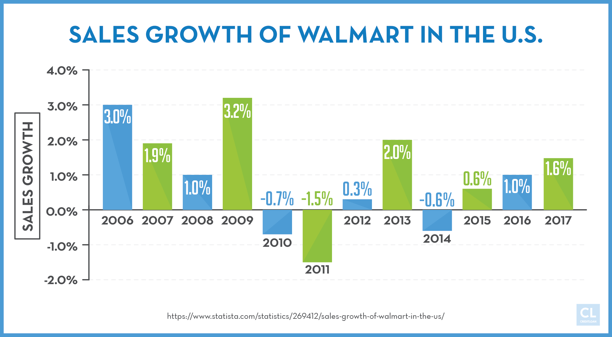 sales growth of walmart in the U.S.