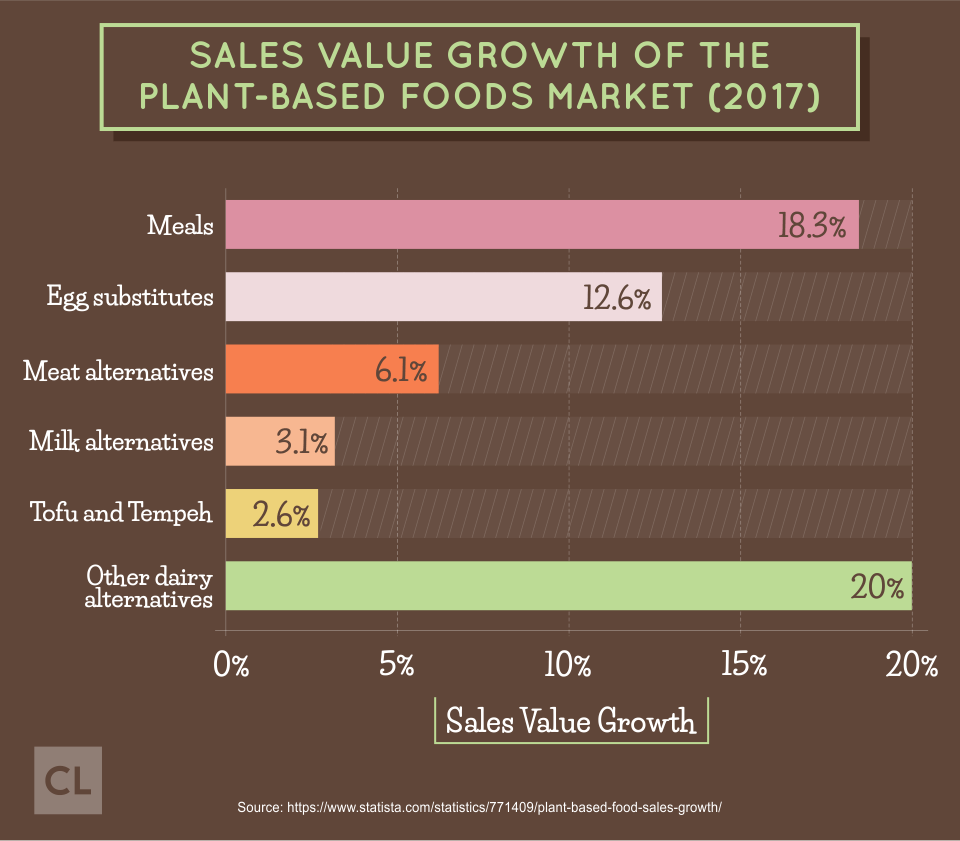 Sales Value Growth of the Plant-based Foods Market in 2017