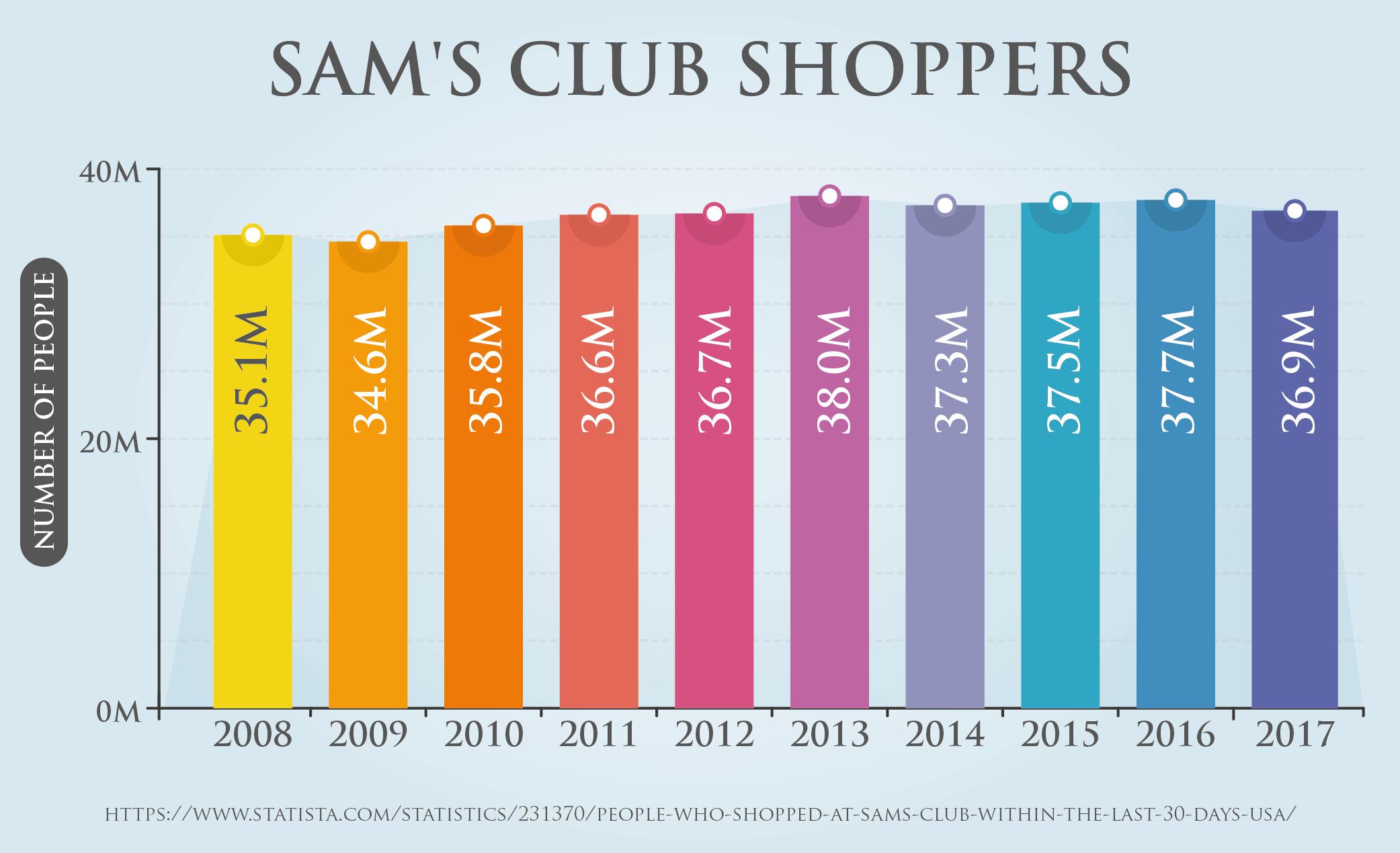 Sam's Club Shoppers