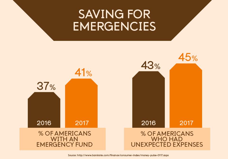 Saving for emergencies