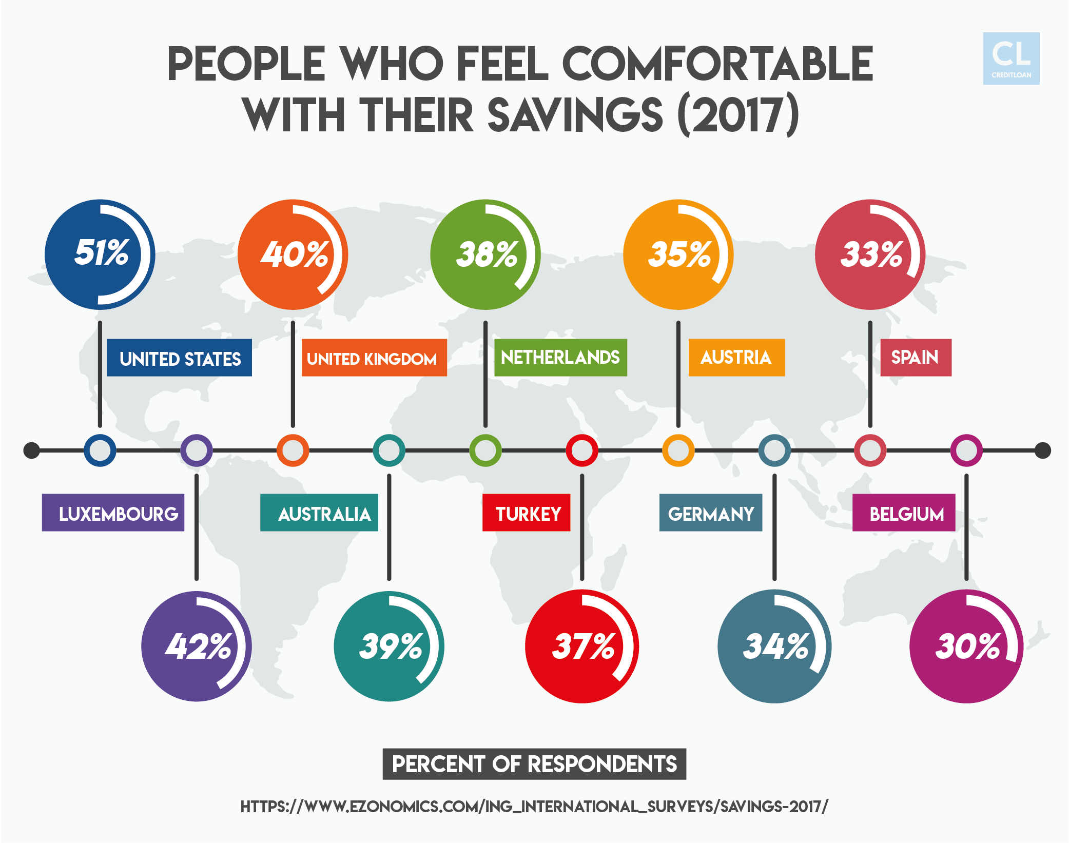 Savings Worldwide Stats (2017)