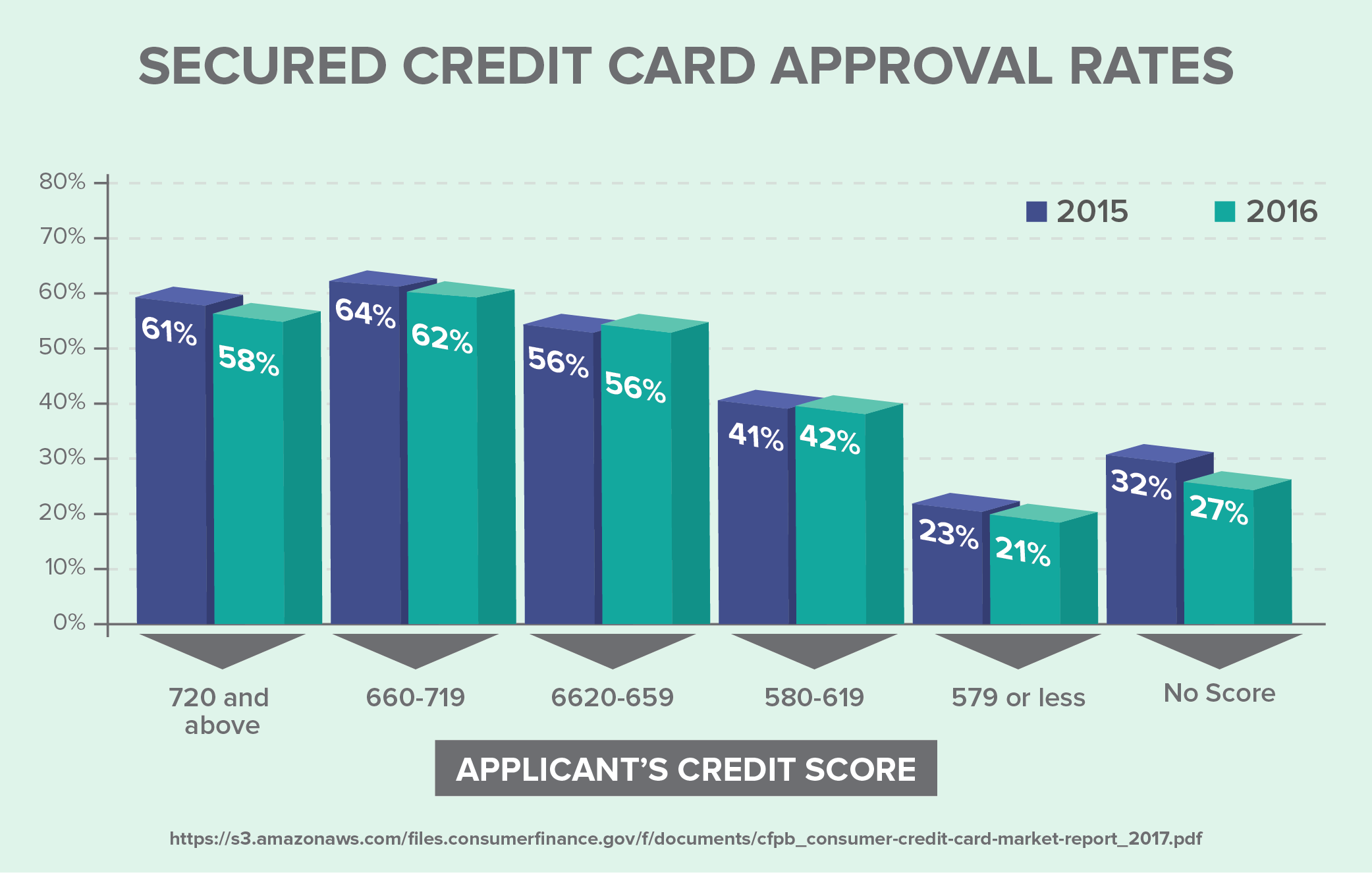 Secured Card Application's Approval Rate
