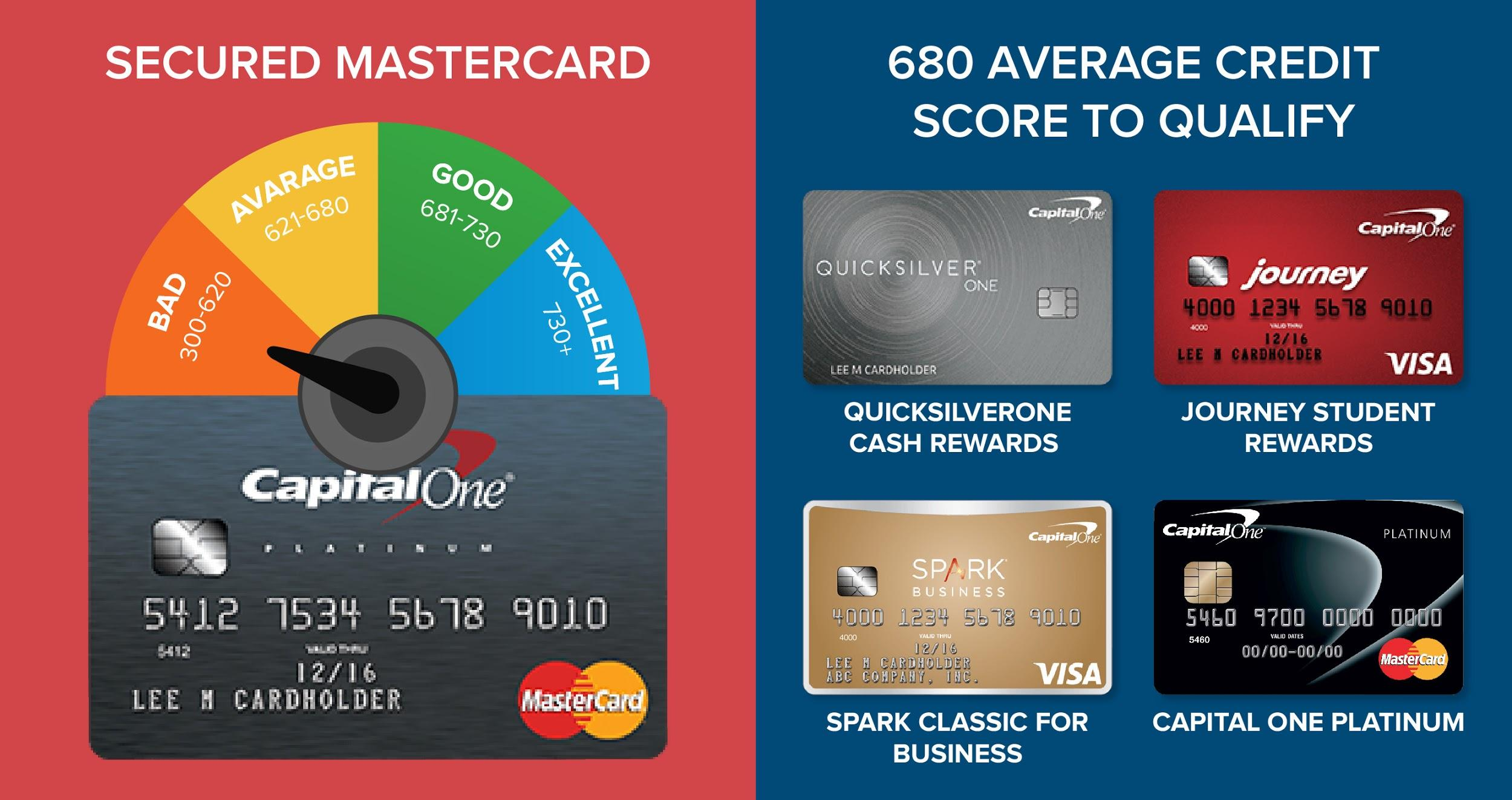 Credit scores and capital one what you need for each card what is the minimum credit score one should have before applying for any capital one card magicingreecefo Images
