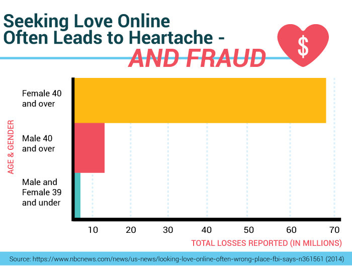 Seeking love online often leads to heartache- and fraud