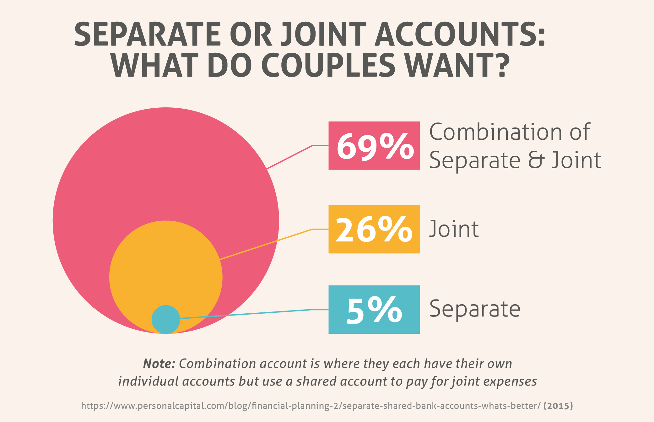 Separate or Joint Accounts: What Do Couples Want?