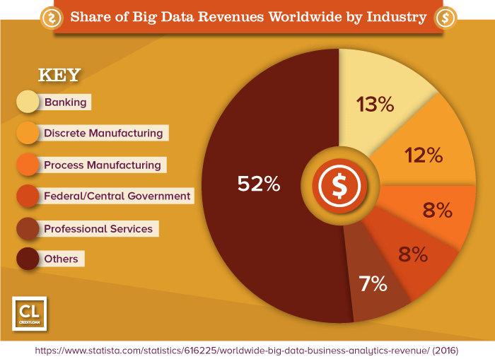 Share of Big Data Revenues Worldwide by Industry