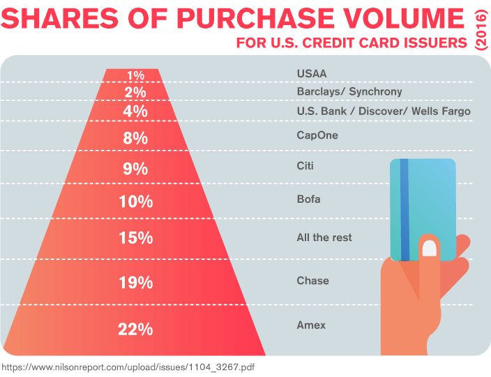 Shares of Purchase Volume for U.S. Credit Card Issuers (2016)