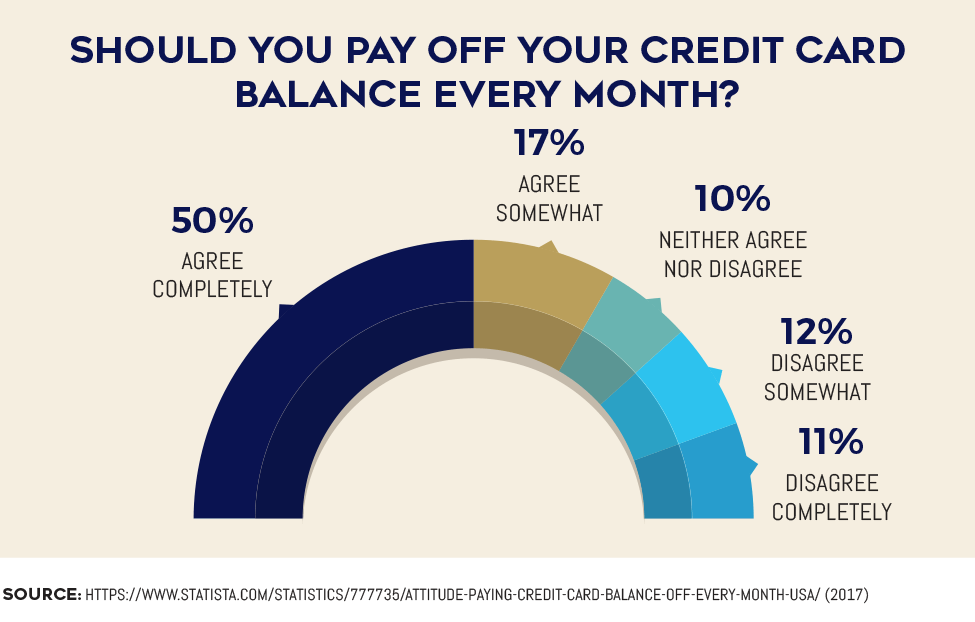 Should you pay off your credit card balance every month?