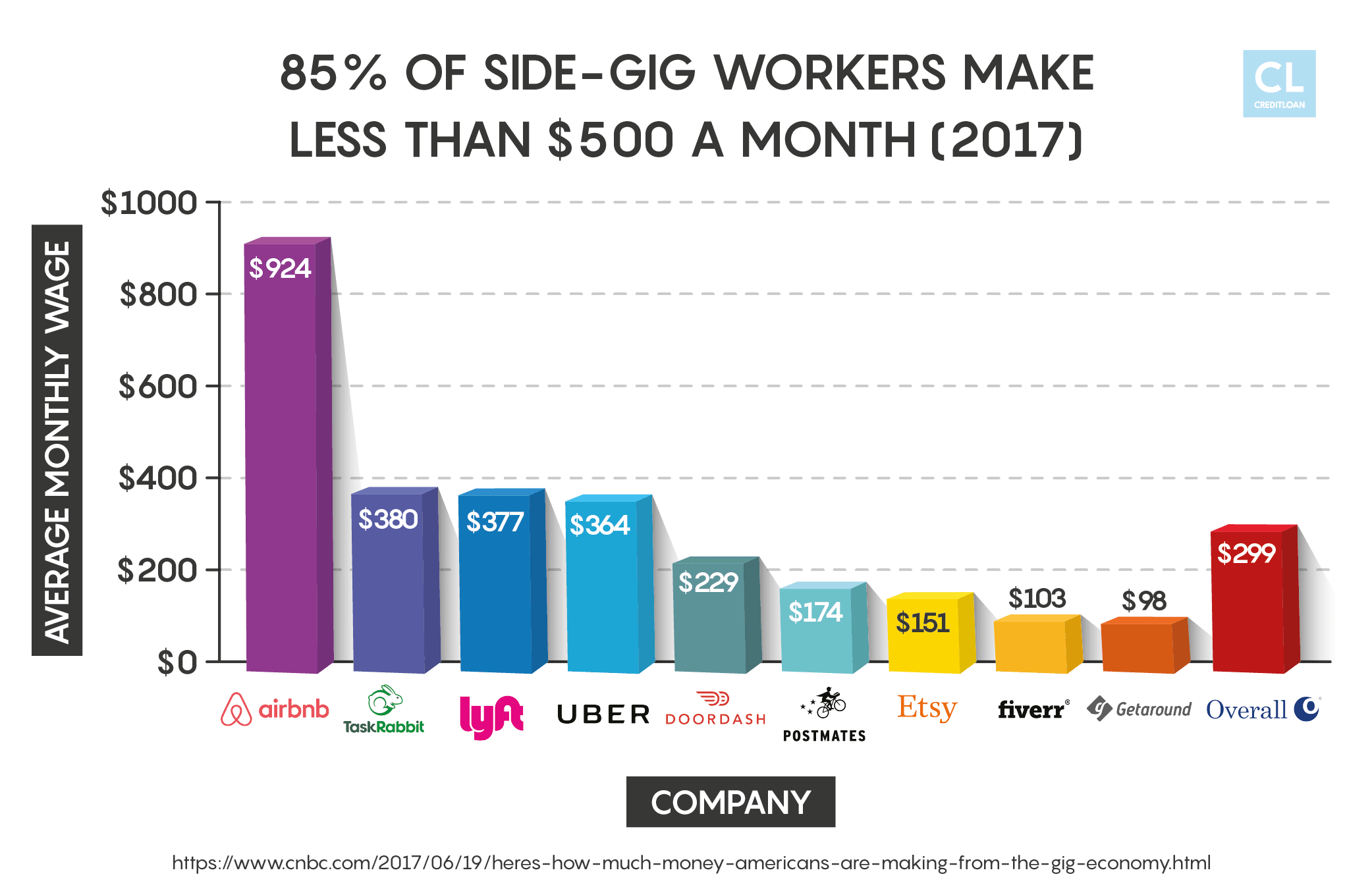 Side-gig Workers Stats