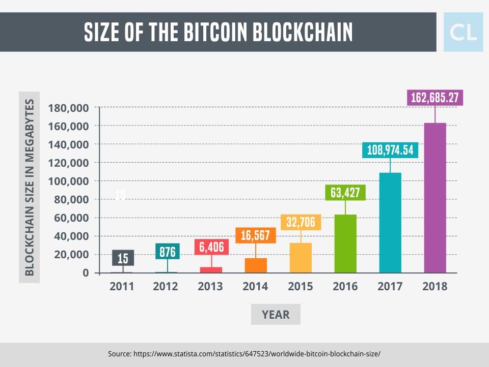 Size of the Bitcoin Blockchain 2011-2018