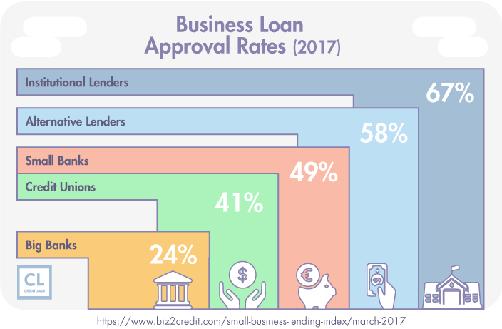 Small Business Lending Index: Loan Approval Rates 2017