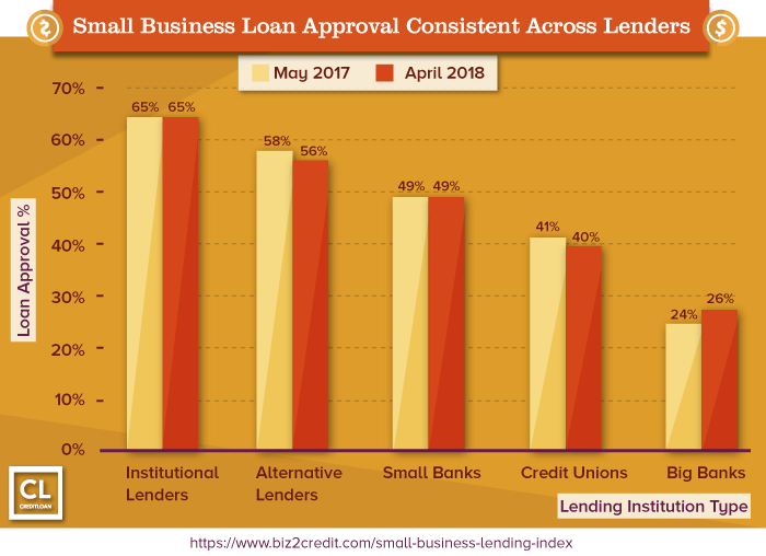 Small Business Loan Approval Consistent Across Lenders