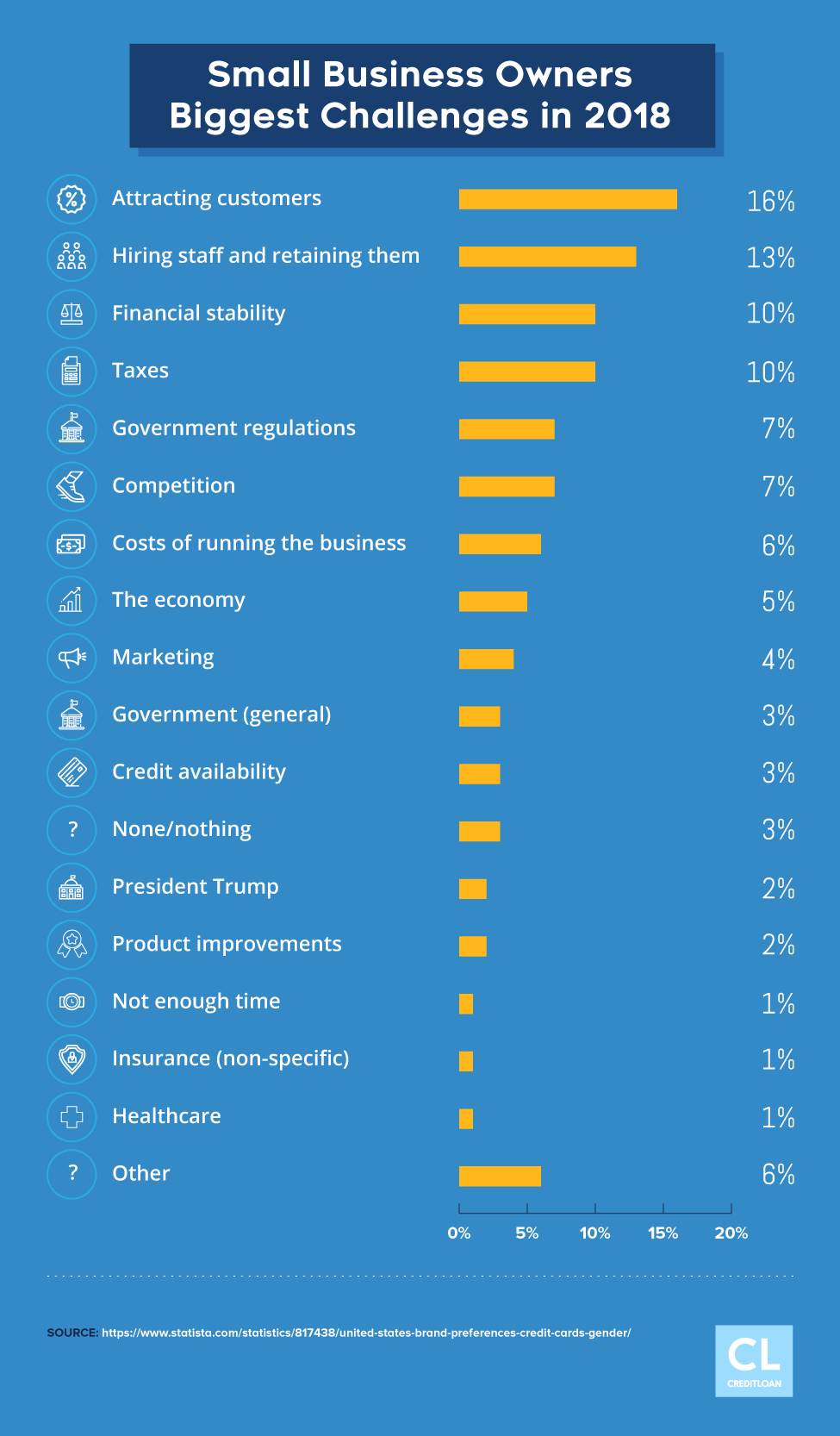 Small Business Owners Biggest Challenges in 2018