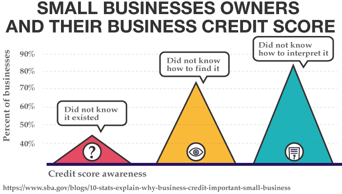 Small Businesses Owners and their Business Credit Score