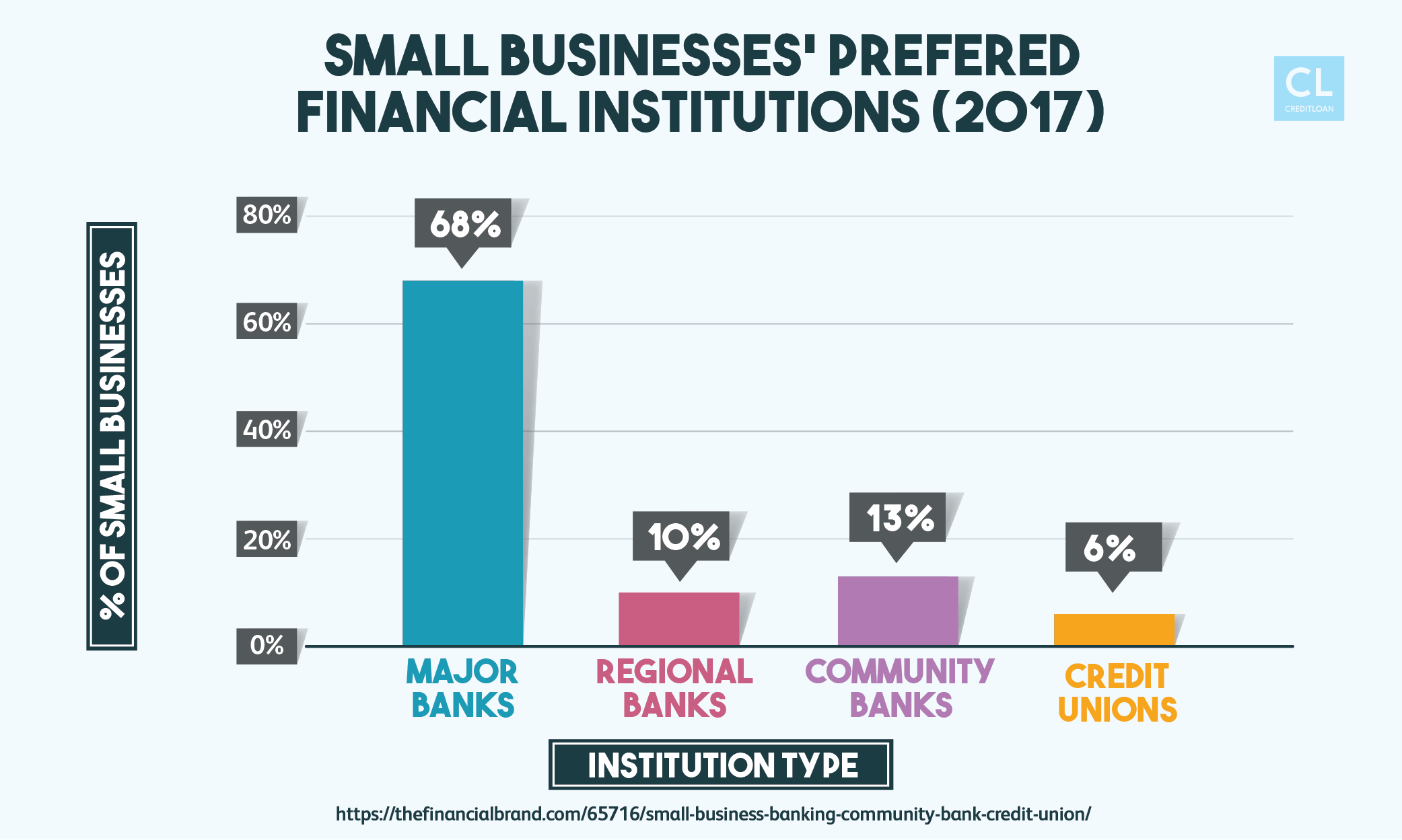 Small Businesses' Prefered Financial Institutions