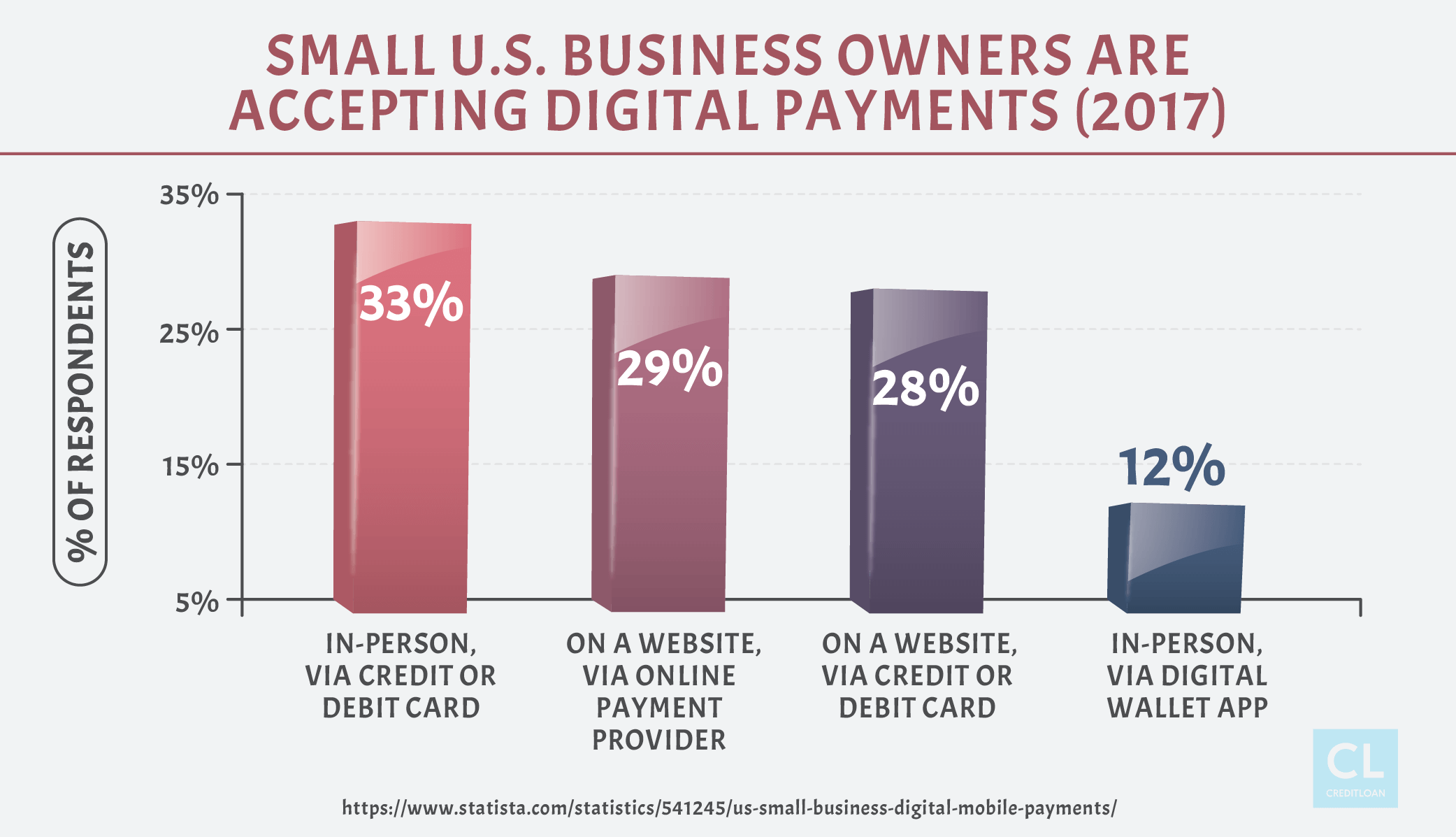 Small U.S. Business Owners Are Accepting Digital Payments
