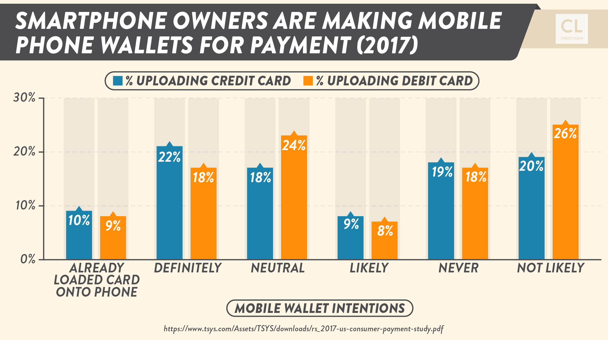 Smartphone Owners are Making Mobile Phone Wallets for Payment