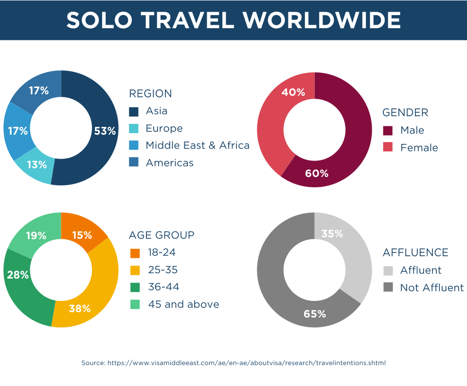Solo Travel Worldwide 2