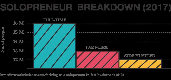 Solopreneur Breakdown 2017