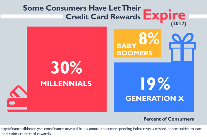 Some Consumers Have Let Their Credit Card Rewards Expire (2017)