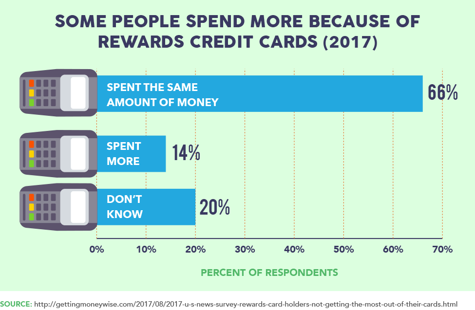 Some People Spend More Because of Rewards Credit Card (2017)
