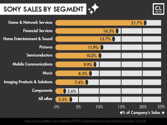 Sony Sales By Segment Statistics