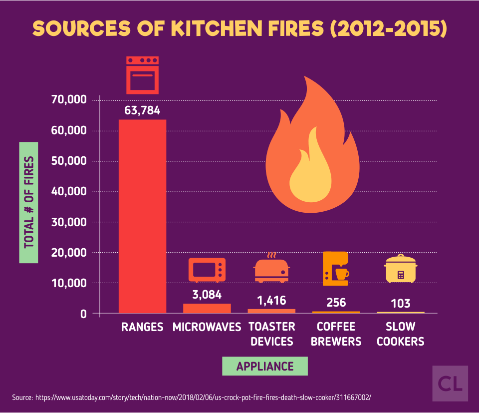 Sources of Kitchen Fires from 2012-2015