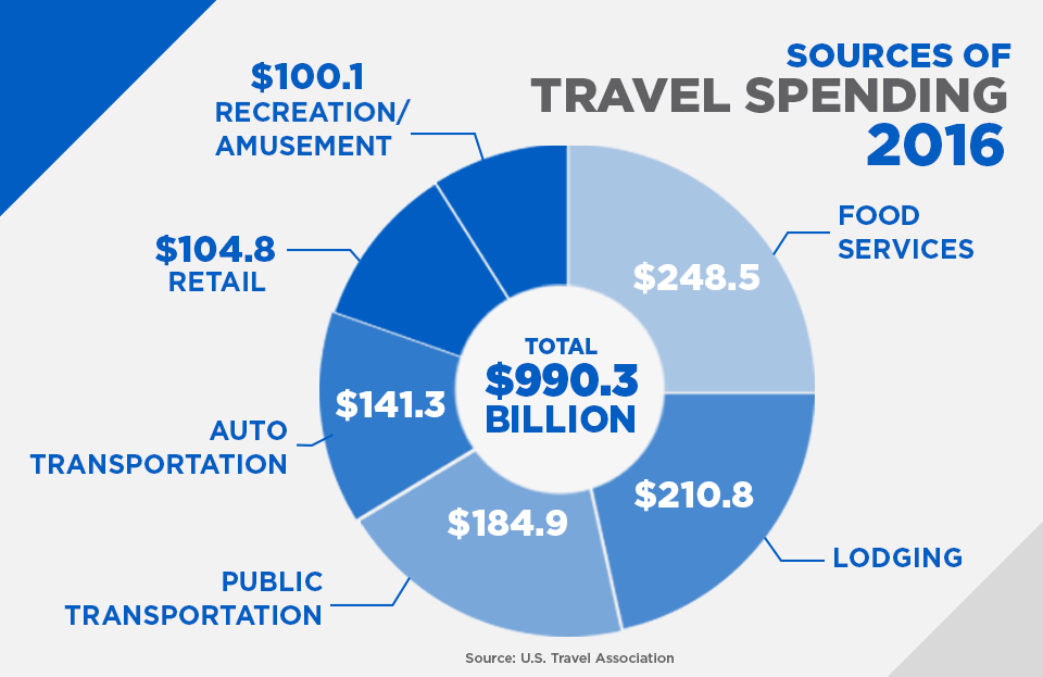 sources of travel spending