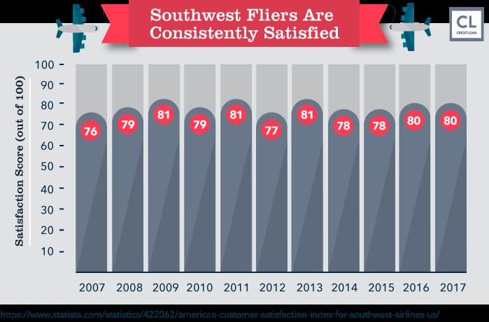 Southwest Fliers Satisfaction Score
