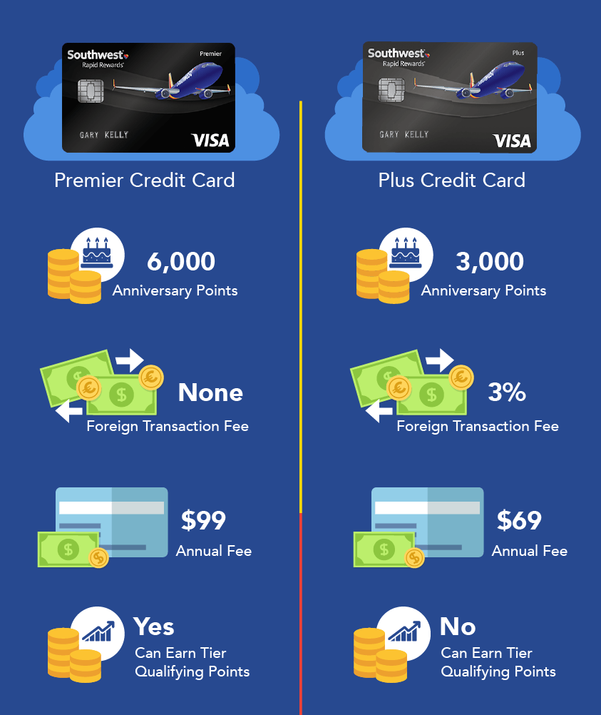 Southwest Rapid Rewards Credit Card Review - CreditLoan.com®