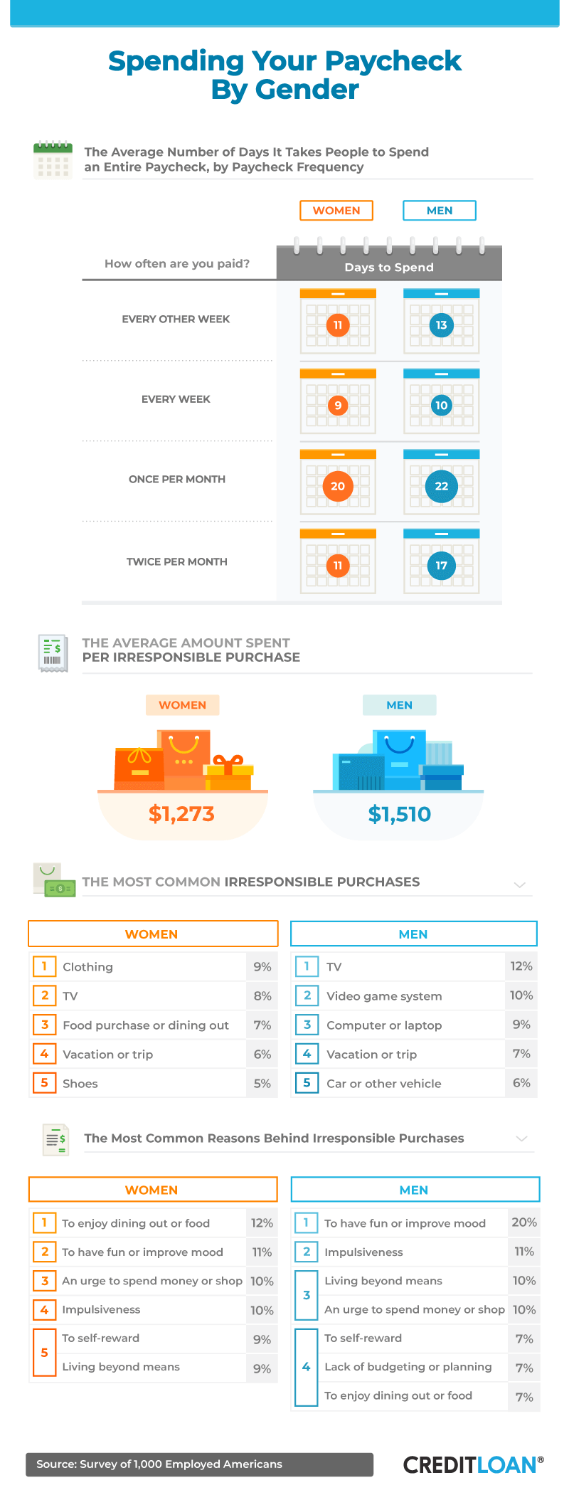 Spending Your Paycheck by Gender