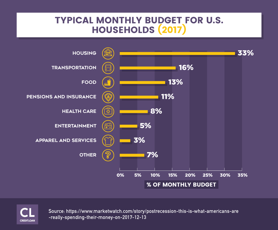 2017 Typical Monthly Budget For U.S. Households