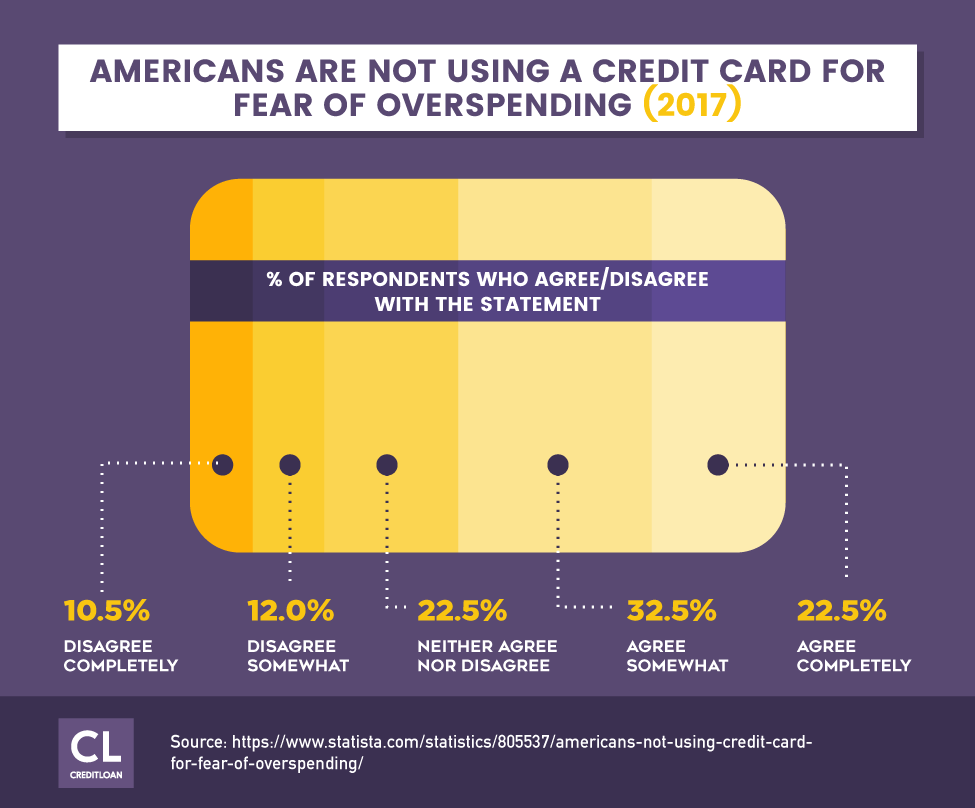 Americans Are Not Using A Credit Card For Fear of Overspending