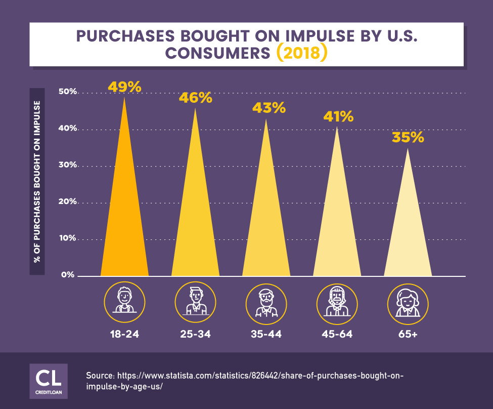 Purchases Bought On Impulse By U.S. Consumers