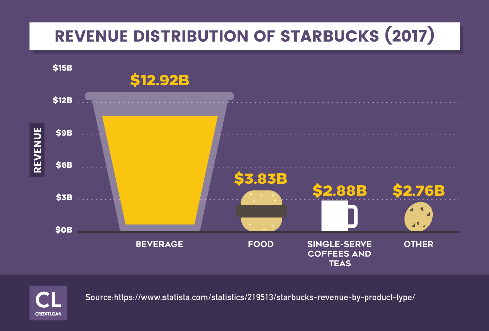 Revenue Distribution of Starbucks
