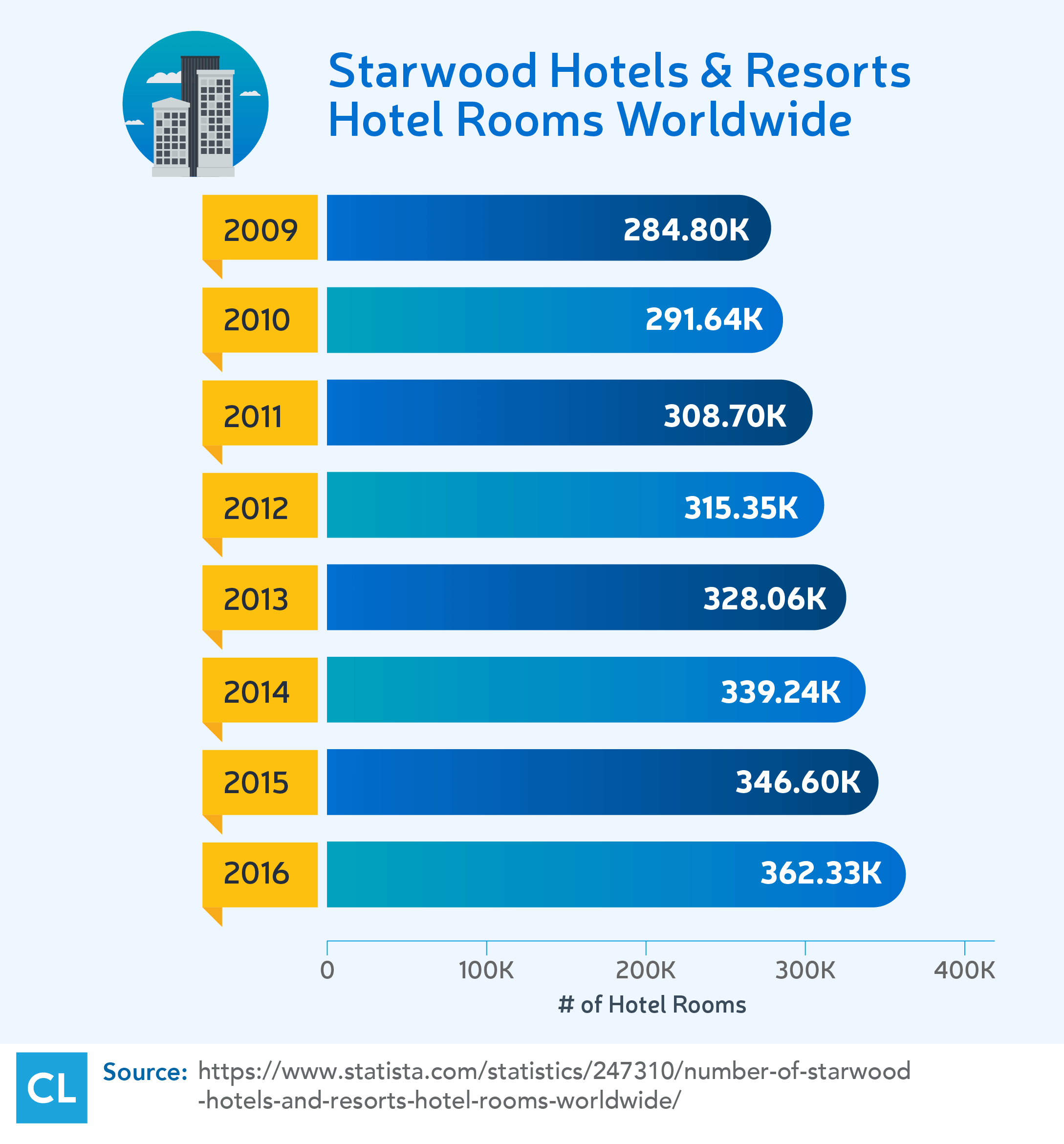 Starwood Hotels & Resorts Hotel Rooms Worldwide from 2009-2016
