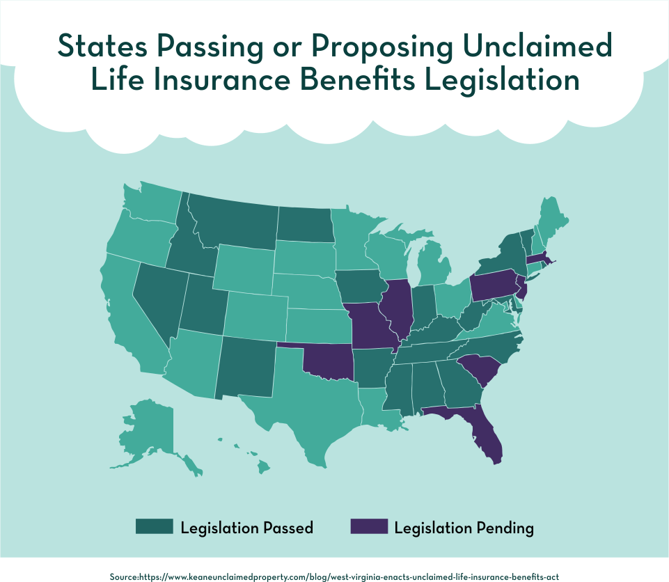 State Passing or Proposing Unclaimed Life Insurance Benefits Legislation