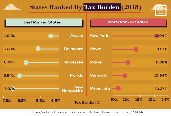 States Ranked By Tax Burden